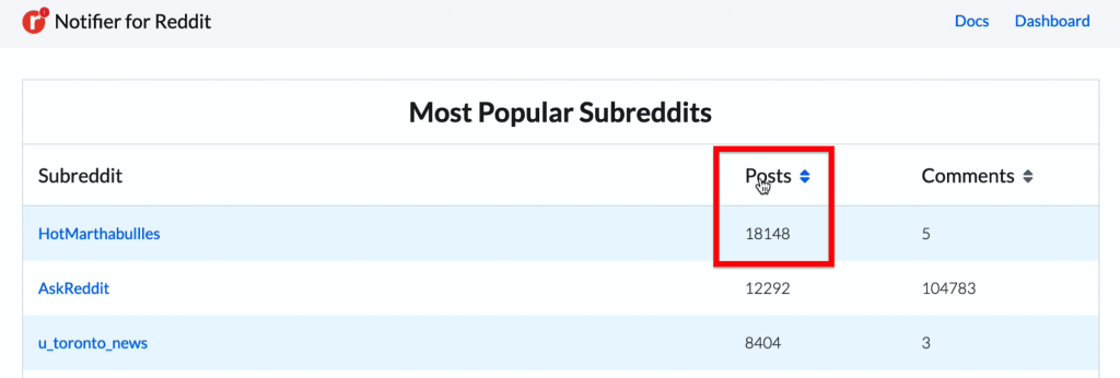This is where you can navigate to show the most popular subreddits in the past 24 hours by either the most number of post or most number comments.